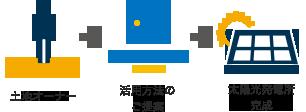 土地オーナー→活用方法のご提案→太陽光発電所の完成