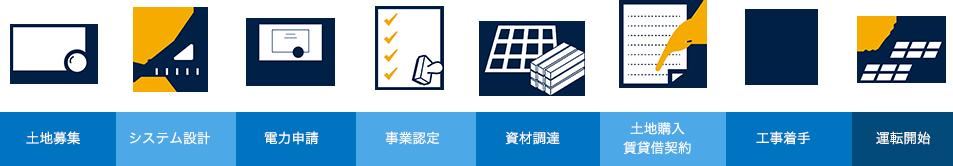 土地事業→システム設計→電力申請→事業認定→資材調達→土地購入賃貸仮契約→工事着手→運転開始